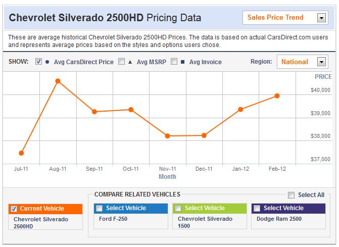 2012 Chevy Silverado 2500 HD specs and price table