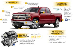 2015 Chevrolet Silverado 1500 Custom Infographic